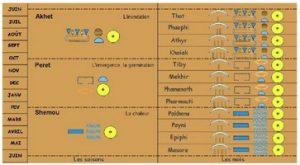 Calendrier Egyptien.Les Annees Bissextiles Bordeaux 167